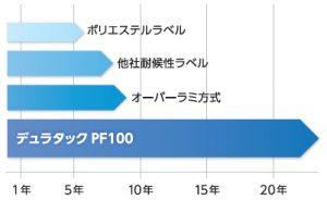 20年以上屋外に置いても劣化しない超耐候性ラベル。